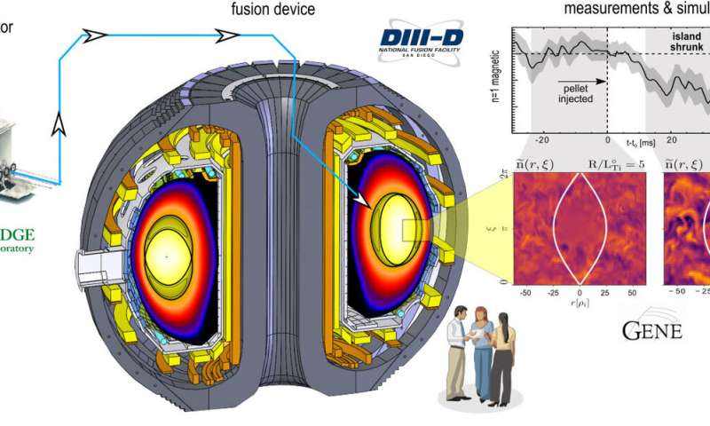 Island retreat: Fuel injection helps reduce magnetic island instabilities
