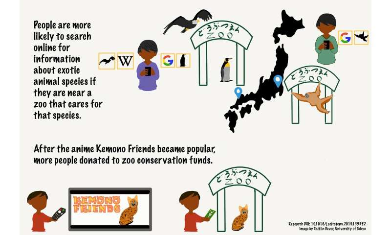 Japanese anime and zoos boost public interest in conservation of real-life animal characters