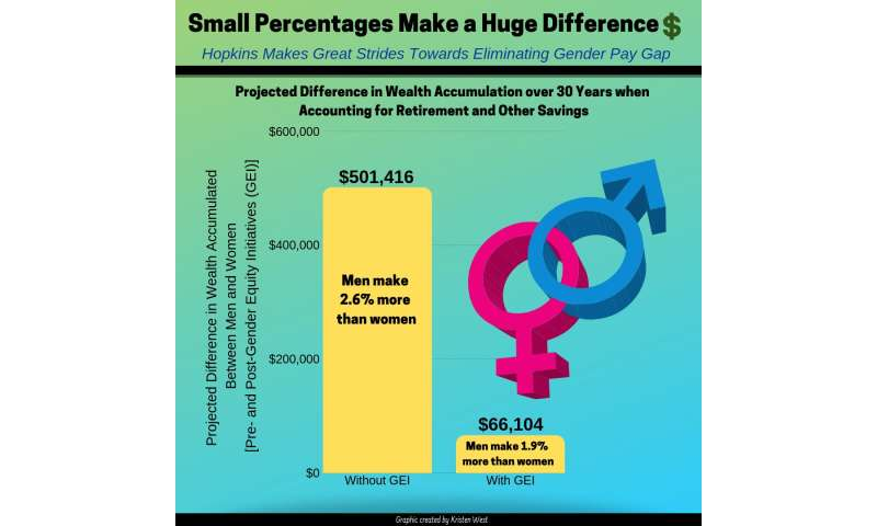 Johns Hopkins faculty data highlight how gender disparities in salary add up over a lifetime