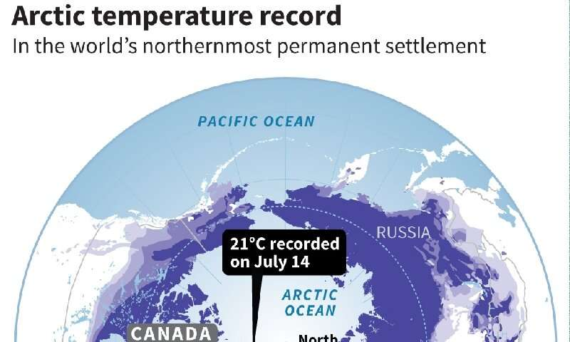 July 14 say record temperature at the world's northernmost settlement