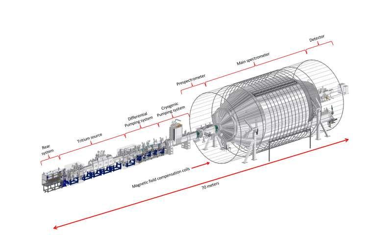 KATRIN cuts the mass estimate for the elusive neutrino in half