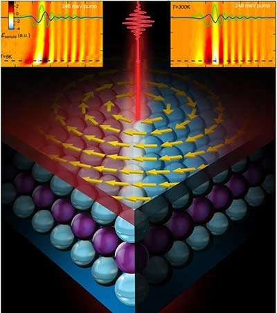 Laser pulses light the way to tuning topological materials for spintronics and quantum computing