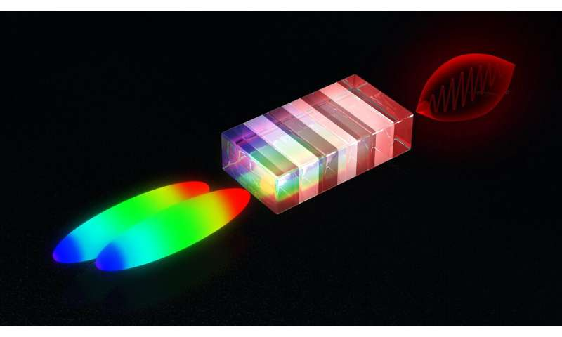 Laser trick produces high-energy terahertz pulses