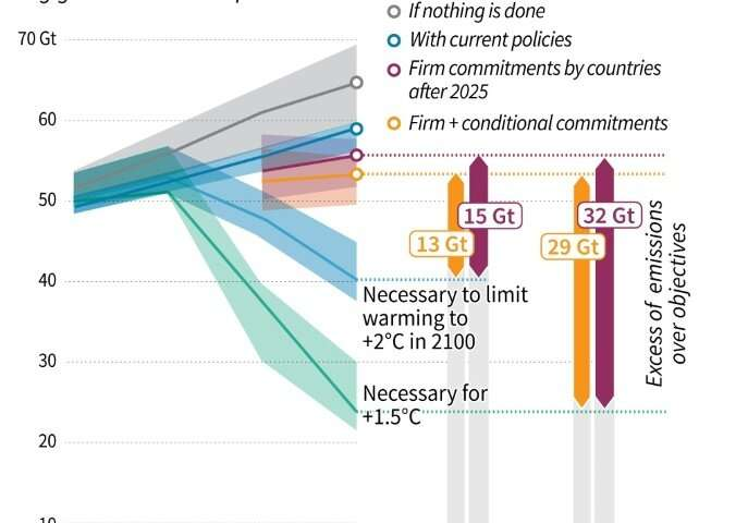Last December's annual report from the UN also showed a growing gap between greenhouse gas emissions and the objectives of the P