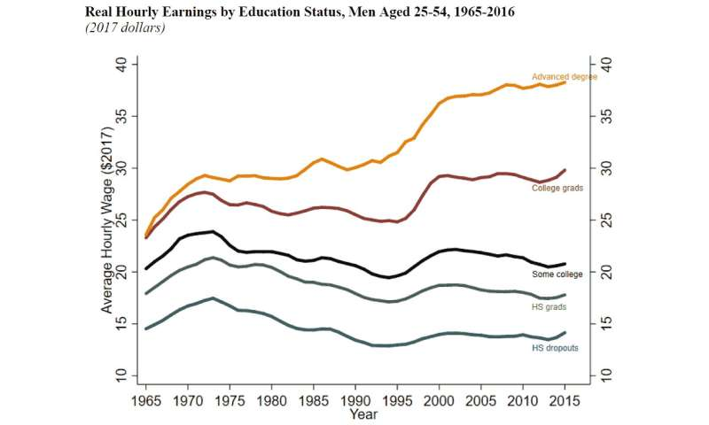 Less-educated men face declining labor prospects