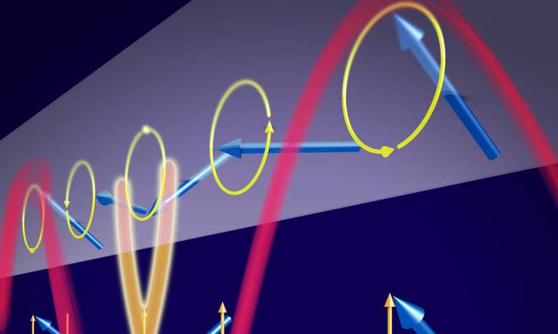 Researchers generate ultra-short spin waves in an