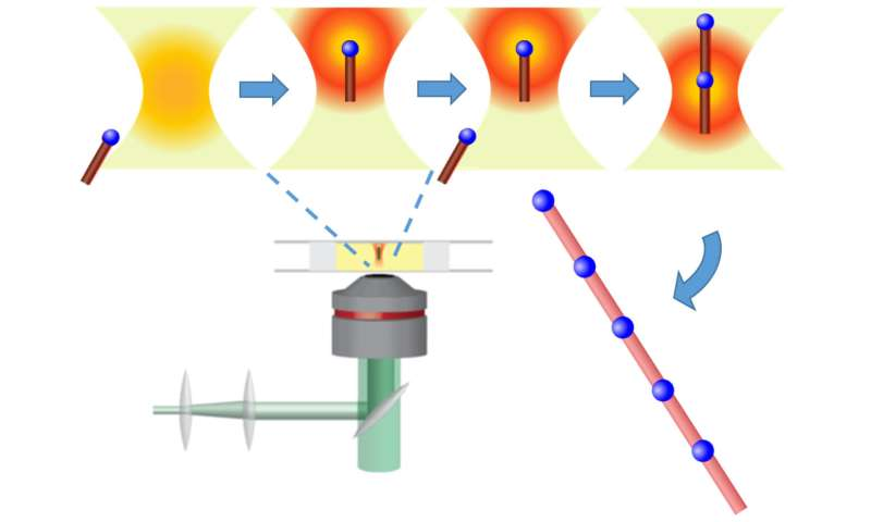 Light-based 'tractor beam' assembles materials at the nanoscale