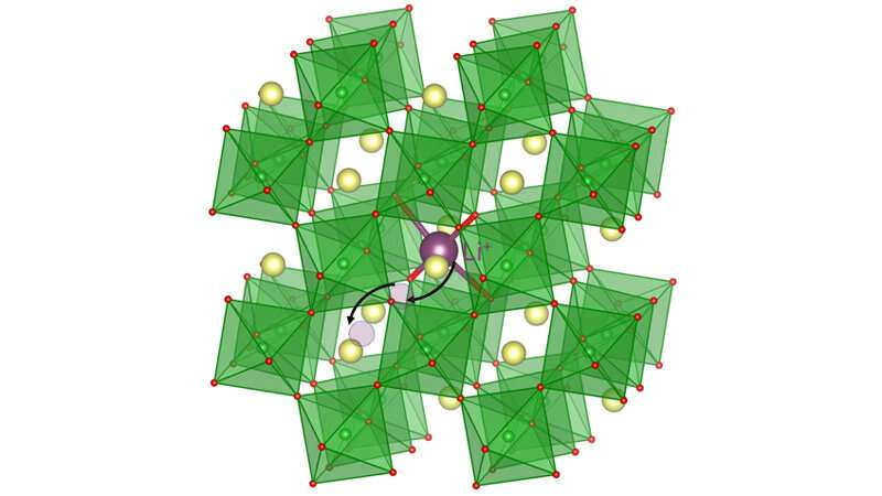 Lithium ions flow through solid material