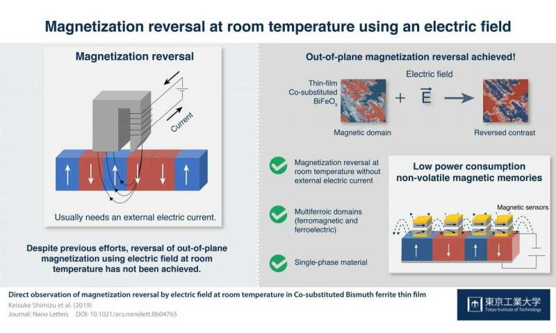 Magnetization reversal achieved at room temperature using only an electric field