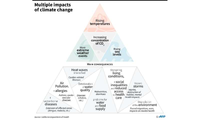 Main effects and consequences of climate change on humans, according to a study