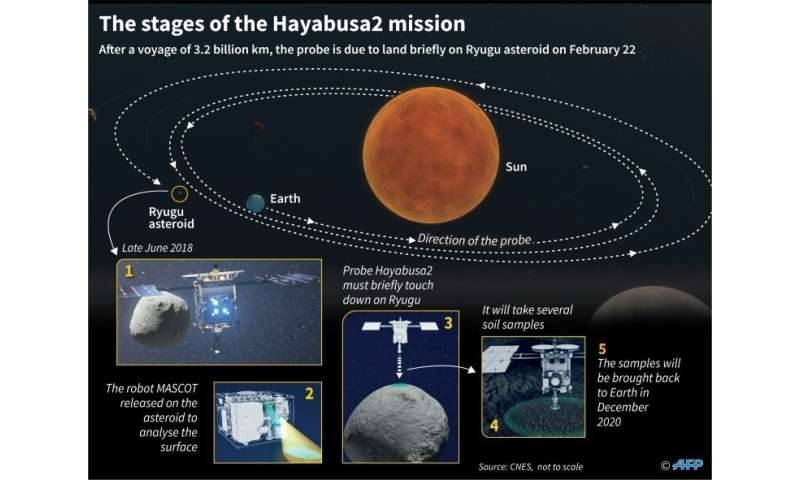 Main stages of the Hayabusa2 space mission to study the asteroid Ryugu