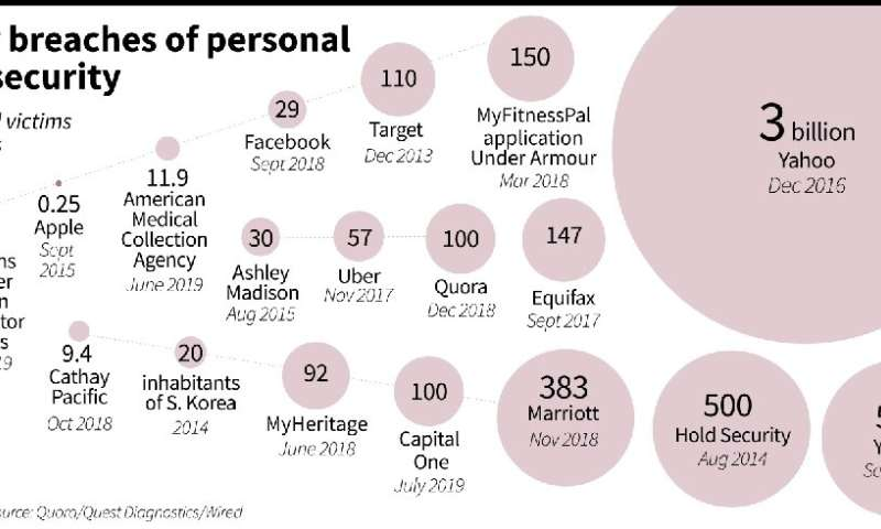 Major breaches of personal data security