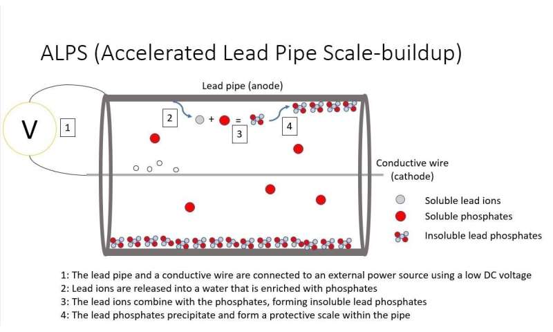 Making lead pipes safe (video)