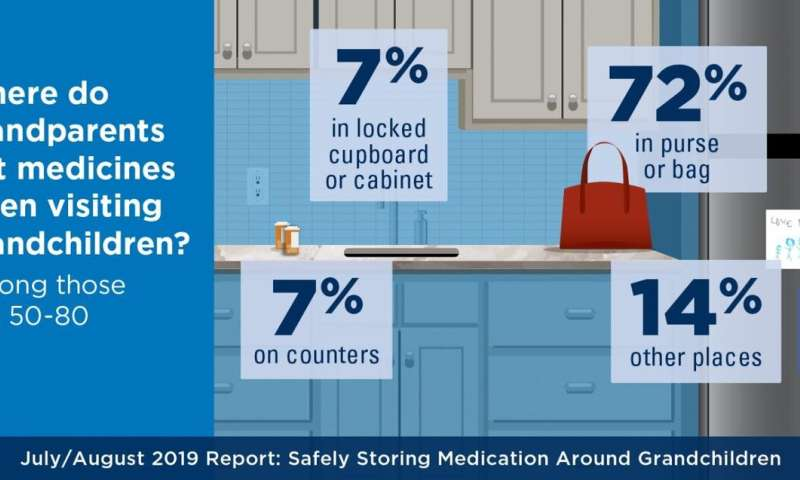 Many grandparents' medicines not secure enough around grandchildren, poll suggests