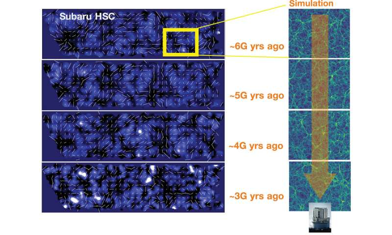 Mapping historical changes in dark matter
