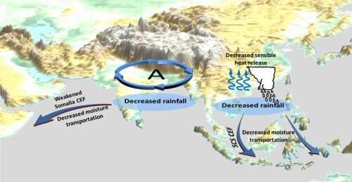 Maritime continent weakens Asian Tropical Monsoon rainfall through Australian cross-equatorial flows