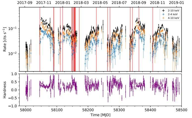 MAXI J1621–501 is a low-mass X-ray binary, study finds