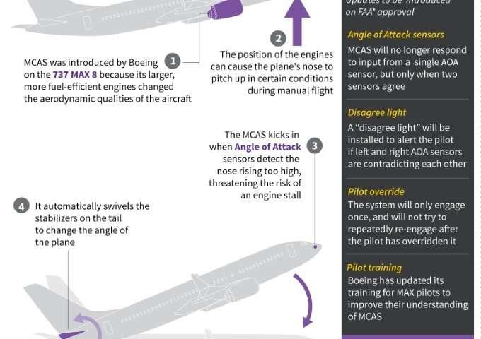 Ethiopian 737 pilots followed Boeing guidelines before crash