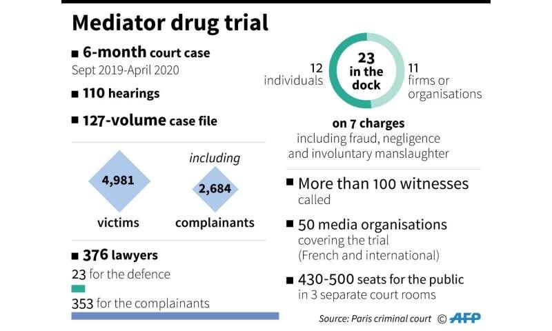 Mediator drug trial