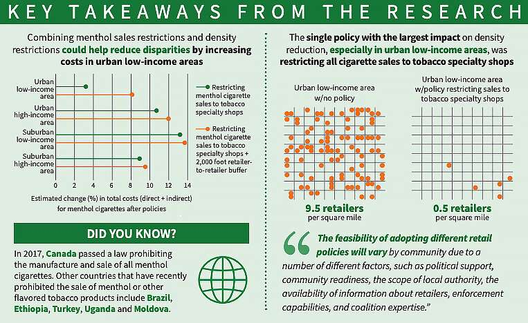 Menthol restrictions may hike cigarette costs, reduce health