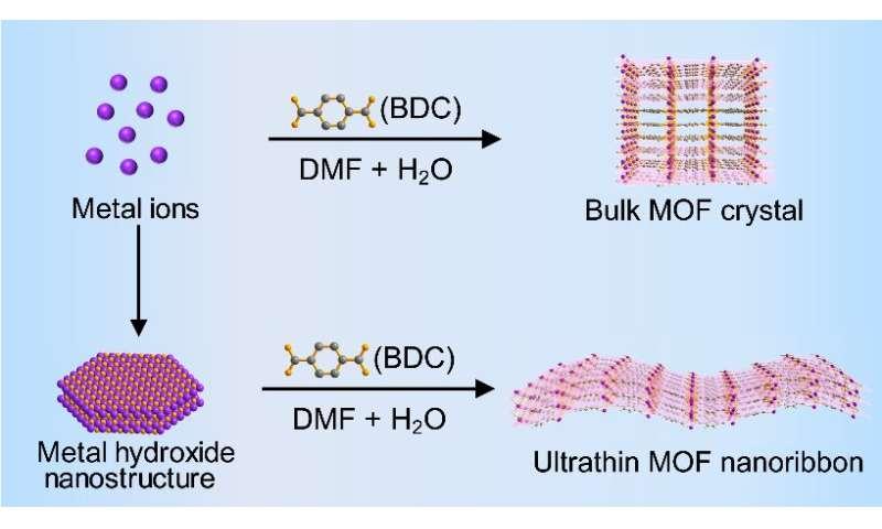 Metal-organic framework nanoribbons