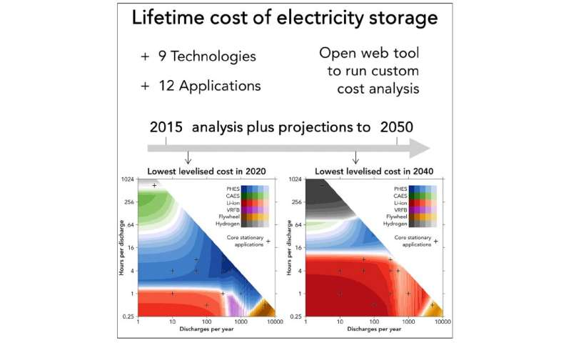 Model predicts lithium-ion batteries most competitive for storage applications by 2030