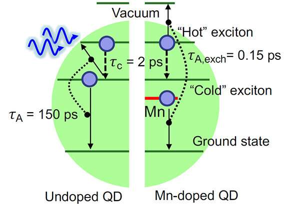 Modified quantum dots capture more energy from light and lose less to heat