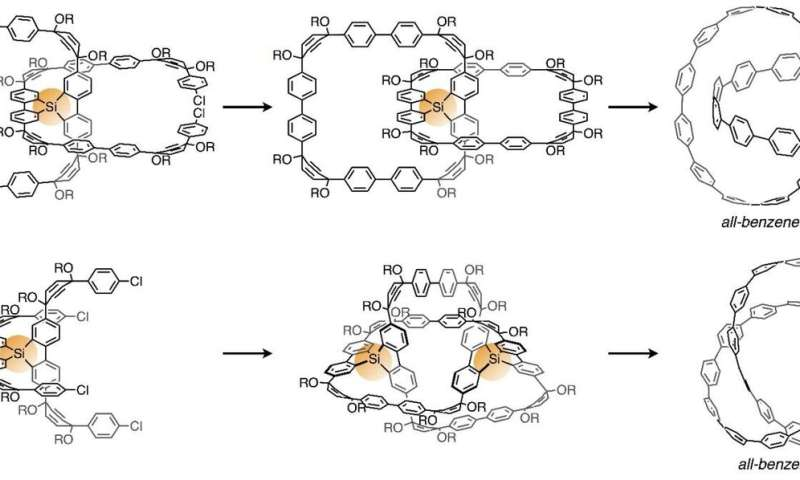 Molecular nanocarbons with mechanical bonds
