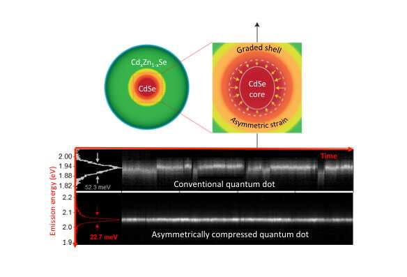 More stable light comes from intentionally 'squashed' quantum dots