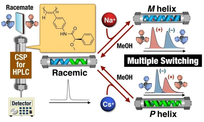 Multi-state switchable stationary phase opens new doors in chiral separation