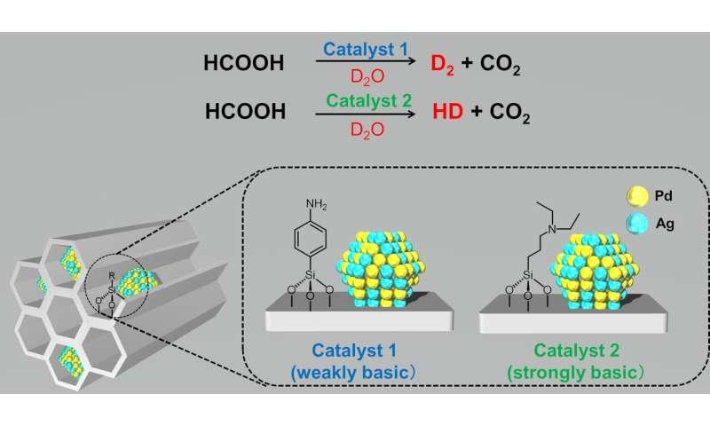Nanocatalyst makes heavy work of formic acid
