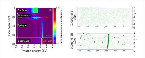 Nanoscale visualization of the distribution and optical behavior of dopant in GaN