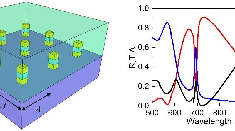 Narrow plasmonic surface lattice resonances prefer asymmetric dielectric environment