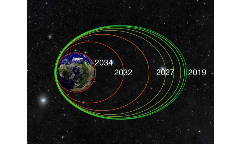 NASA's Van Allen probes begin final phase of exploration in Earth's radiation belts