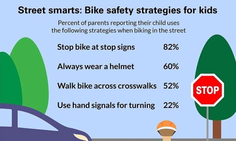 Nearly 1 in 5 parents say their child never wears a helmet while riding a bike