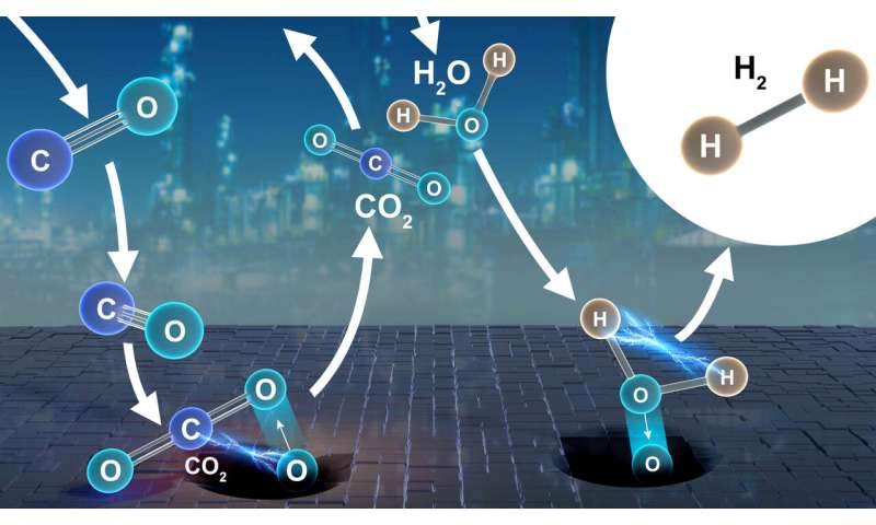 Neutrons shed light on industrial catalyst for hydrogen
