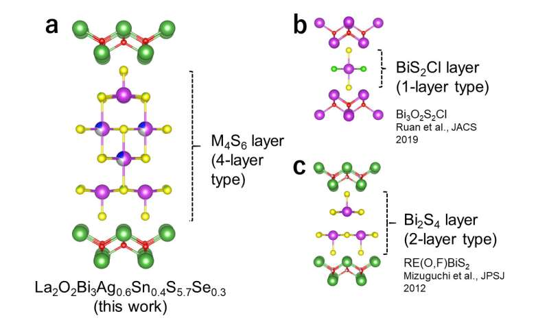 New design strategy can help improve layered superconducting materials