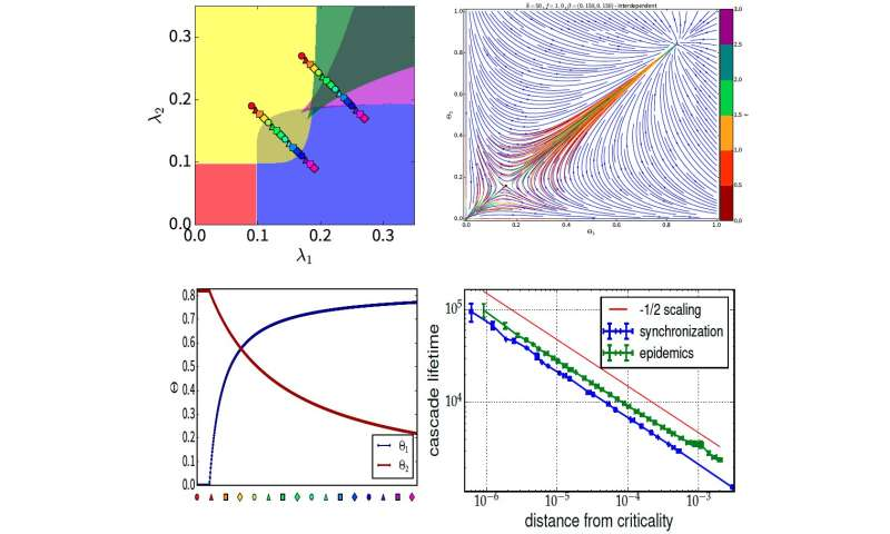 New dynamic dependency framework may lead to better neural social and tech systems models