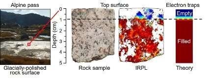 New instrument unravels landscape longevity