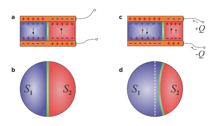 Newly devised static negative capacitor could improve computing