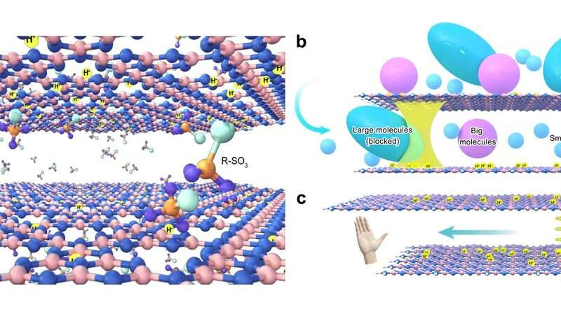 New membrane efficiently separates mirrored molecules