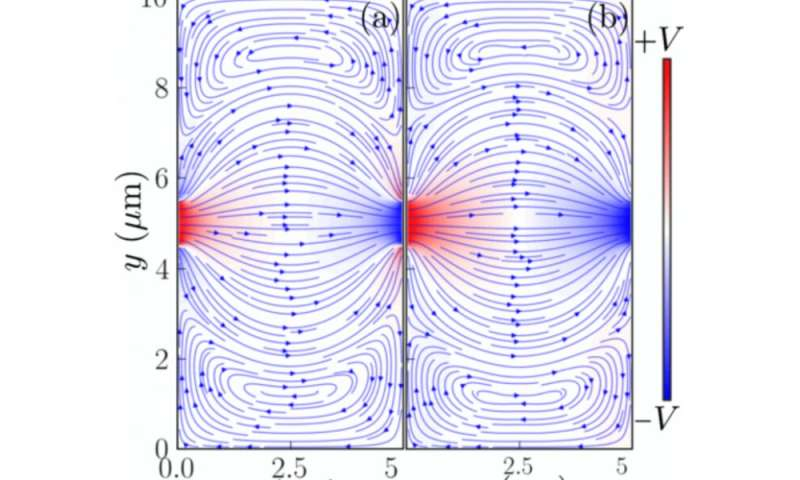 New method proposed for studying hydrodynamic behavior of electrons in graphene