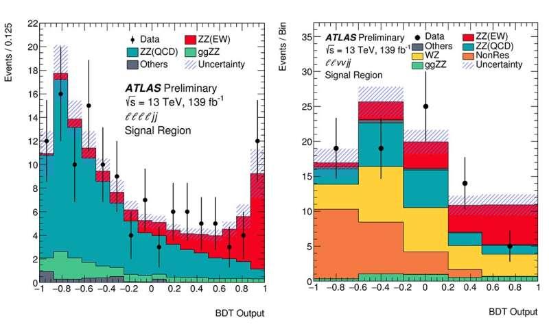 New milestone reached in the study of electroweak symmetry breaking