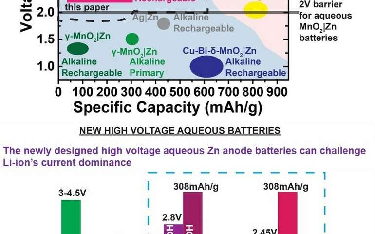 New rechargeable CCNY aqueous battery challenges Lithium-ion dominance