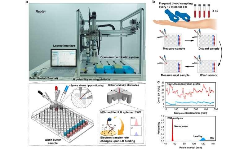 New robotic sensor technology can diagnose reproductive