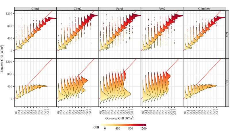 New standard of reference for assessing solar forecast proposed