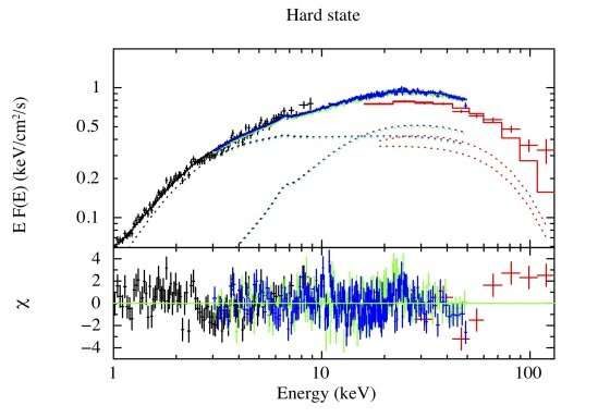 New study provides insights on the mysterious low-mass X-ray binary RX1804