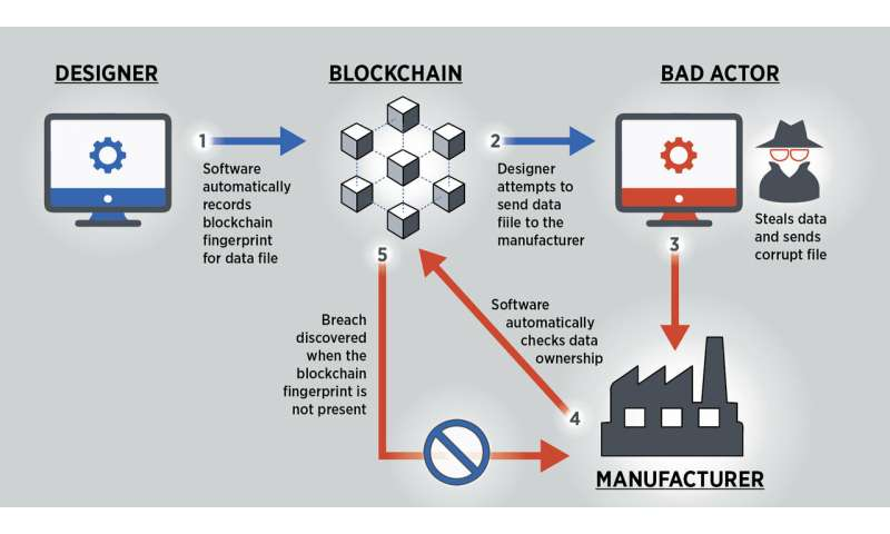 NIST: Blockchain provides security, traceability for smart manufacturing