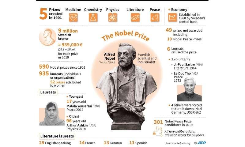 Giải thưởng Nobel