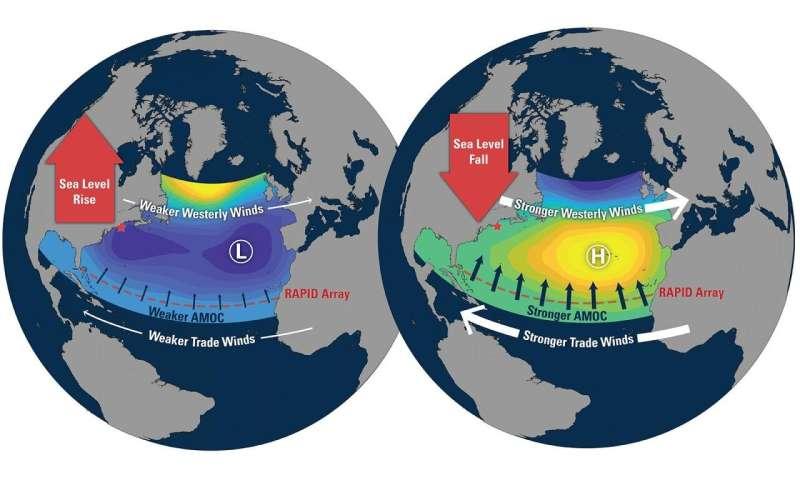No direct link between north Atlantic currents, sea level along New England coast